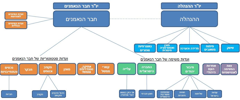 דיאגרמה של מבנה ממשל הסוכנות היהודית