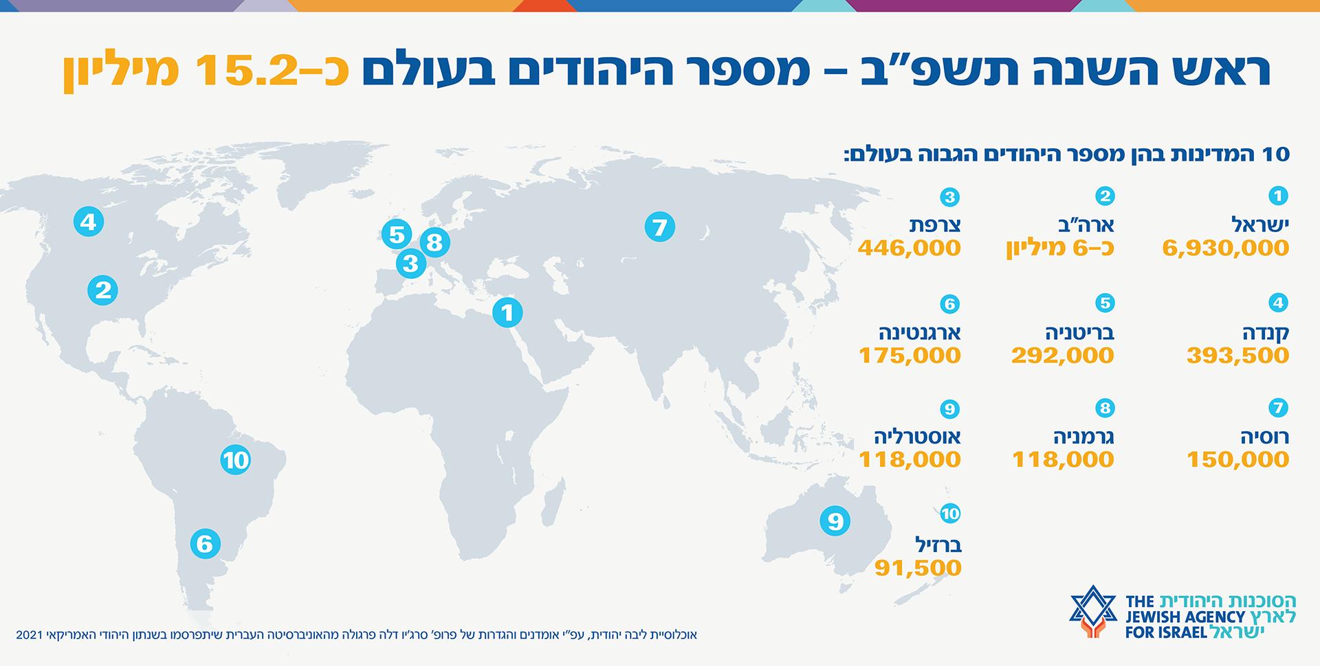 """מספר היהודים בעולם תשע""""ב"""